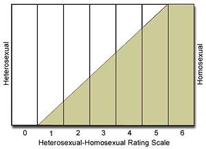 Incidentally homosexual discrimination